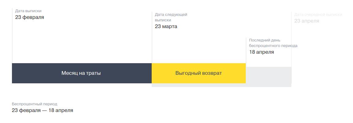 Тинькофф беспроцентный период до 55 дней